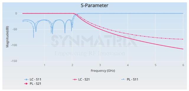 s parameter chart.PNG